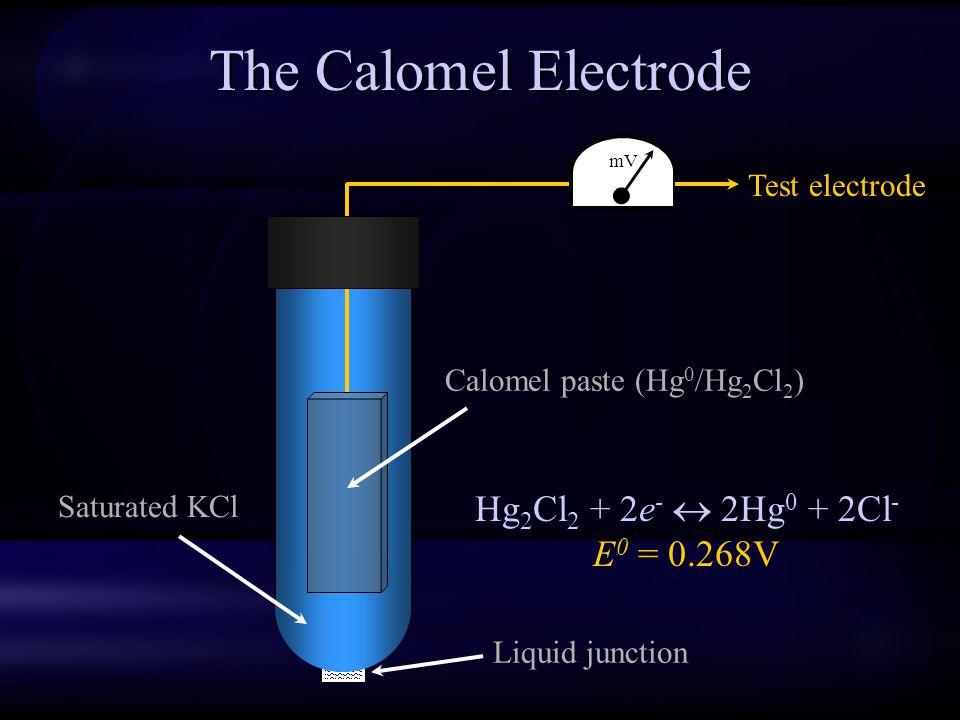 The Calomel Electrode Hg2Cl2 + 2e-  2Hg0 + 2Cl- E0 = 0.268V