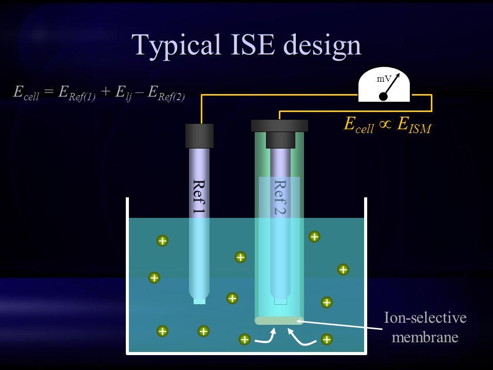 Typical ISE design Ecell  EISM Ecell = ERef(1) + Elj – ERef(2) Ref 1
