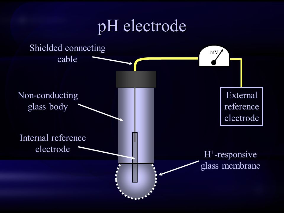 pH electrode Shielded connecting cable Non-conducting glass body