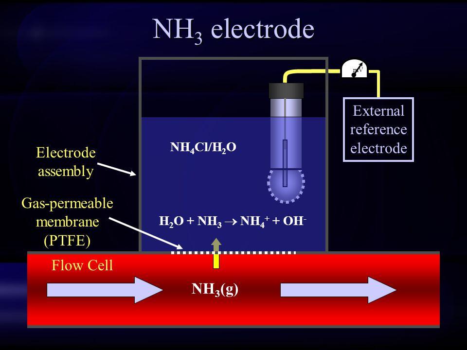 NH3 electrode External reference electrode Electrode assembly