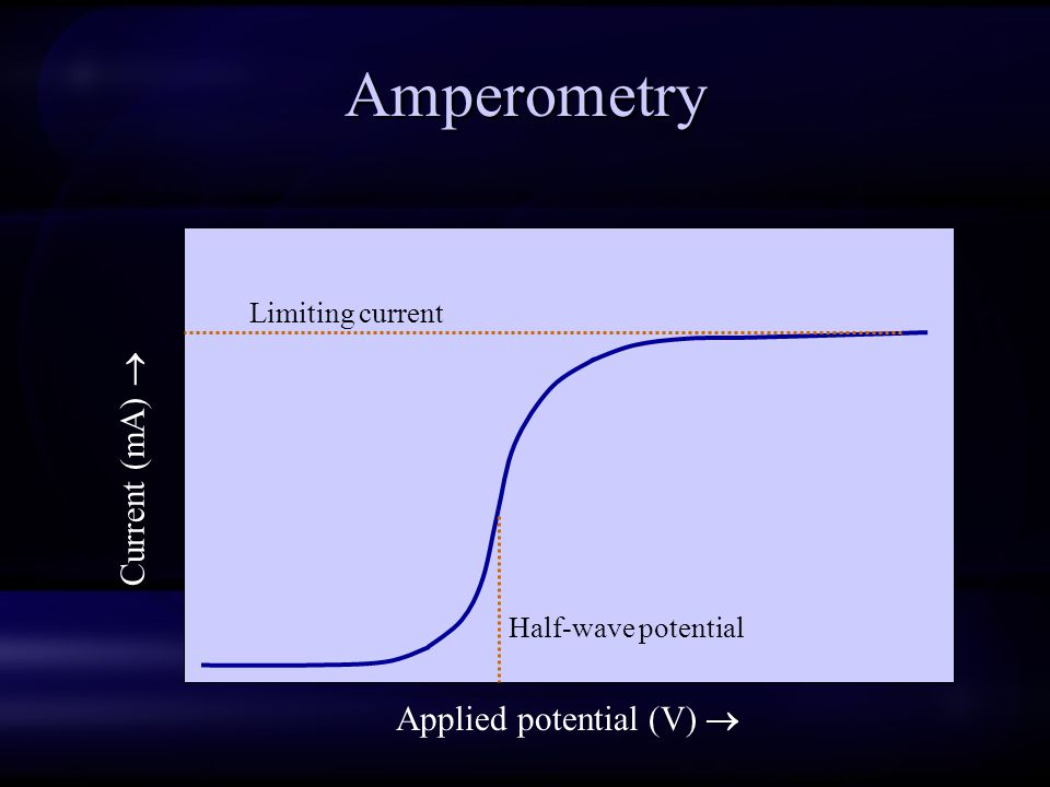 Amperometry Current (mA)  Applied potential (V)  Limiting current