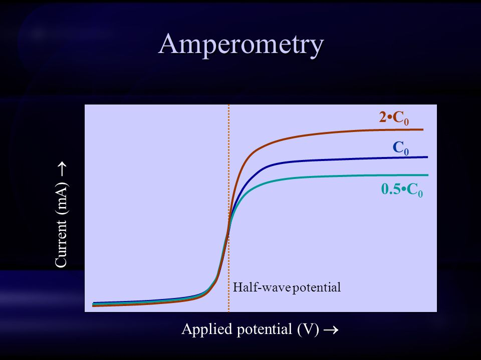 Amperometry 2•C0 C0 0.5•C0 Current (mA)  Applied potential (V) 