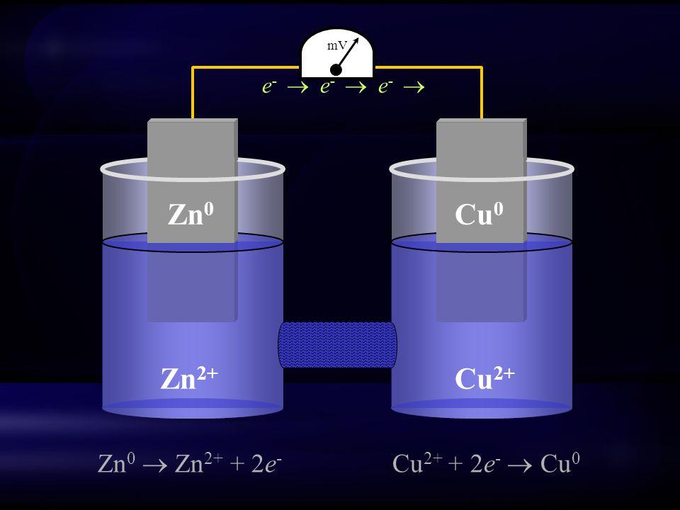 mV e-  e-  e-  Cu2+ Zn2+ Zn0 Cu0 Zn0  Zn2+ + 2e- Cu2+ + 2e-  Cu0