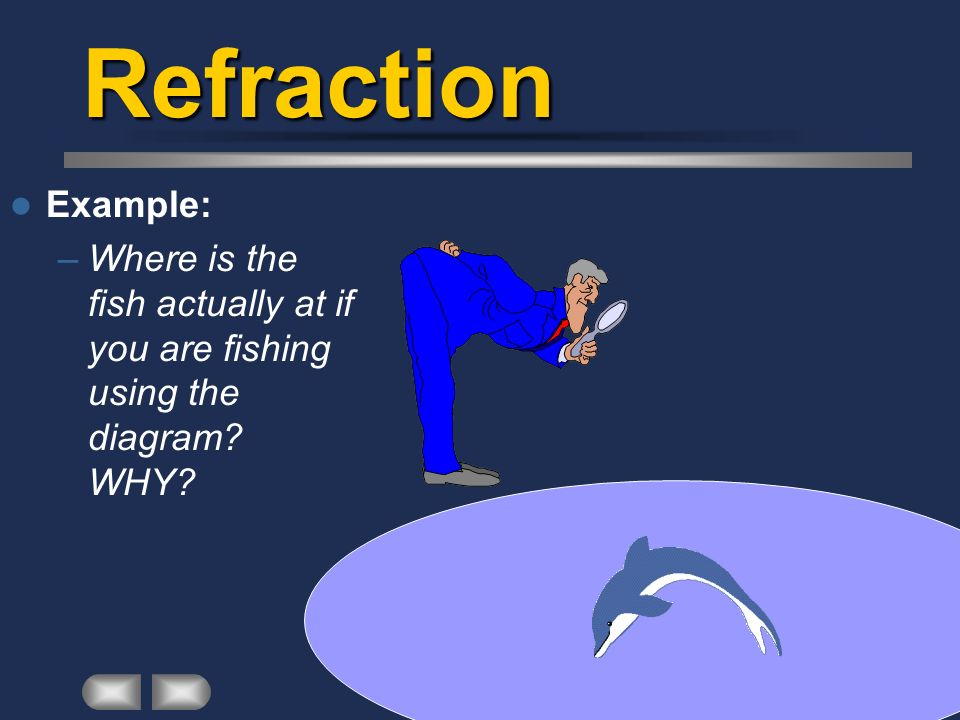 Refraction Example: Where is the fish actually at if you are fishing using the diagram WHY