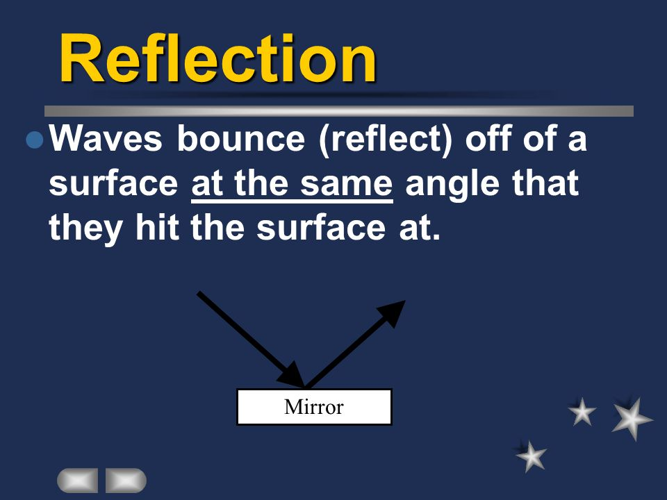 Reflection Waves bounce (reflect) off of a surface at the same angle that they hit the surface at.