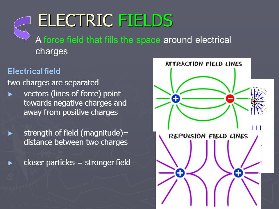 ELECTRIC FIELDS A force field that fills the space around electrical charges. Electrical field. two charges are separated.