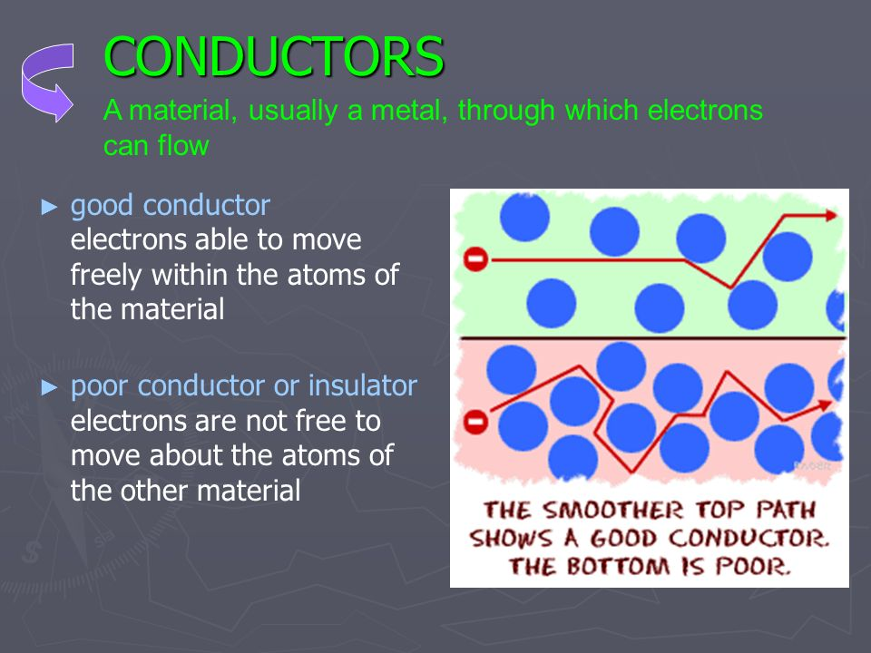 CONDUCTORS A material, usually a metal, through which electrons can flow.
