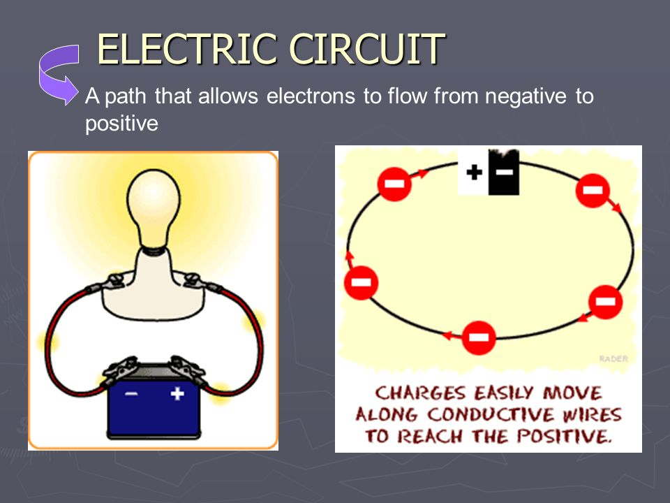 ELECTRIC CIRCUIT A path that allows electrons to flow from negative to positive