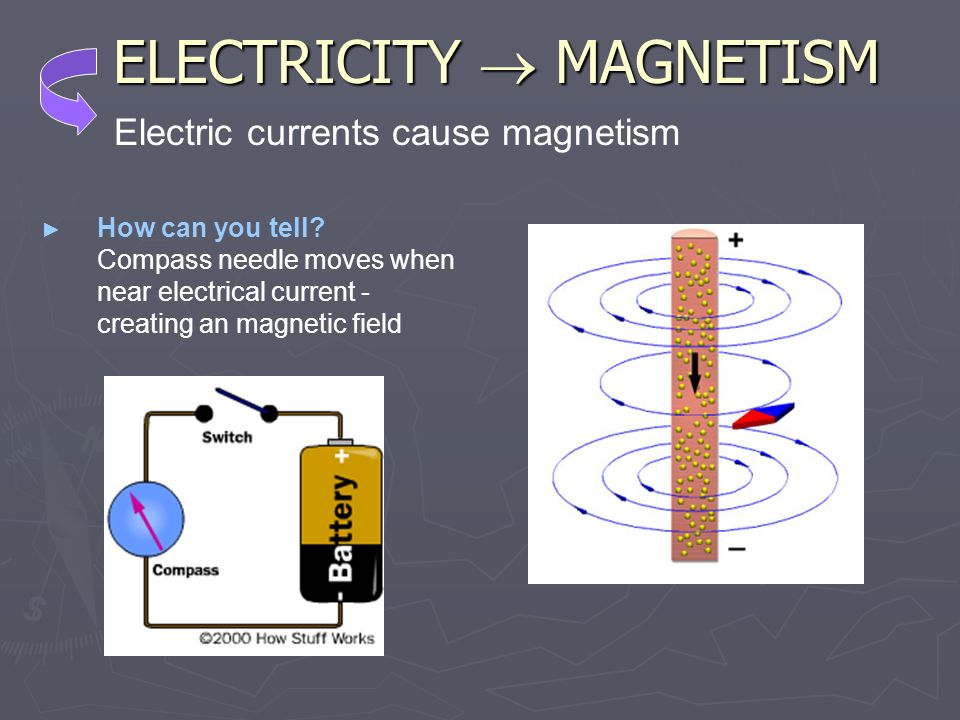 ELECTRICITY  MAGNETISM