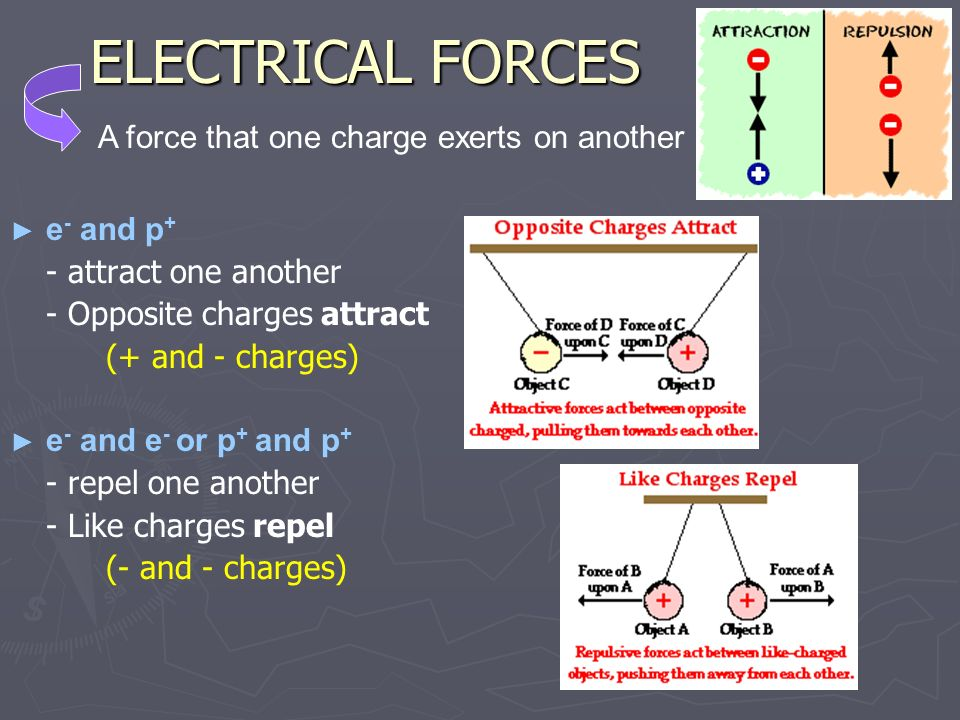 ELECTRICAL FORCES A force that one charge exerts on another e- and p+