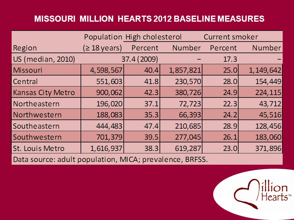 MISSOURI MILLION HEARTS 2012 BASELINE MEASURES