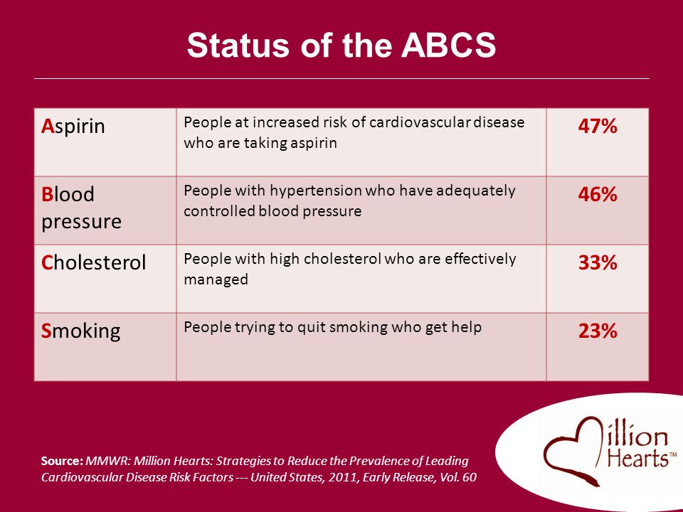 Status of the ABCS Aspirin 47% Blood pressure 46% Cholesterol 33%