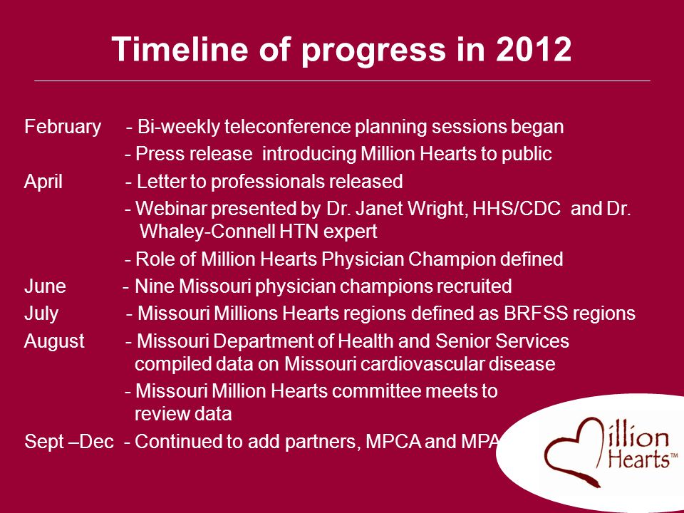 Timeline of progress in 2012