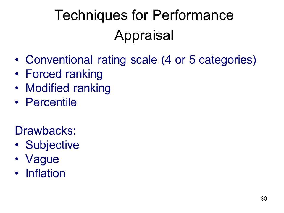 Techniques for Performance Appraisal