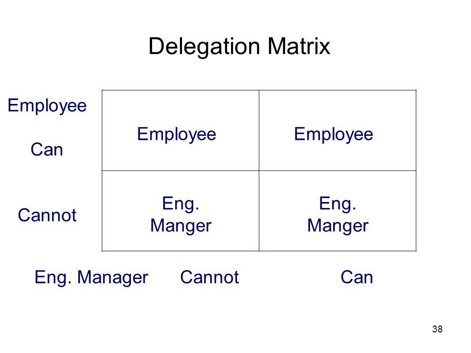 Delegation Matrix Employee Can Cannot Employee Employee Eng. Manger