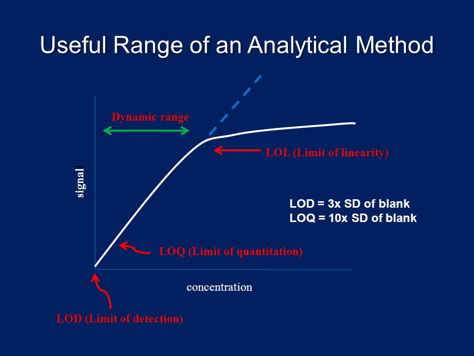 Useful Range of an Analytical Method