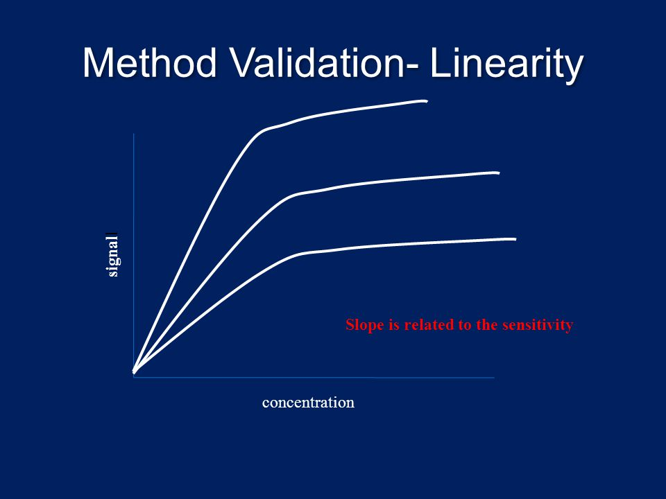 Method Validation- Linearity