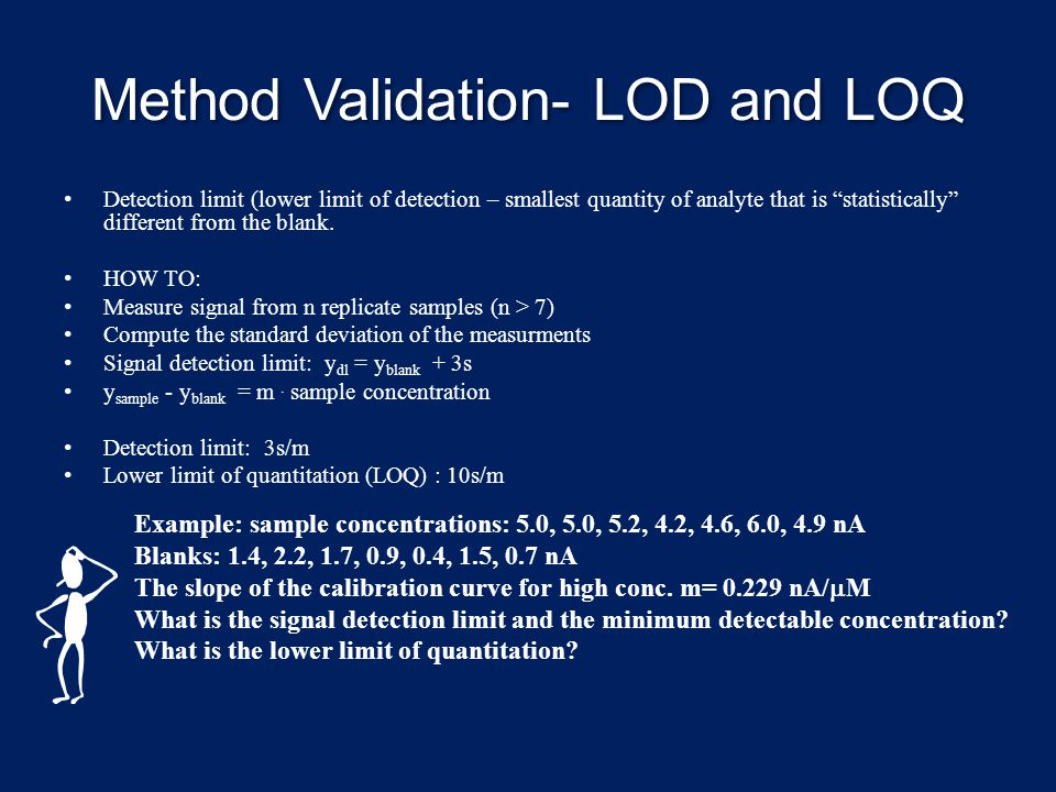 Method Validation- LOD and LOQ