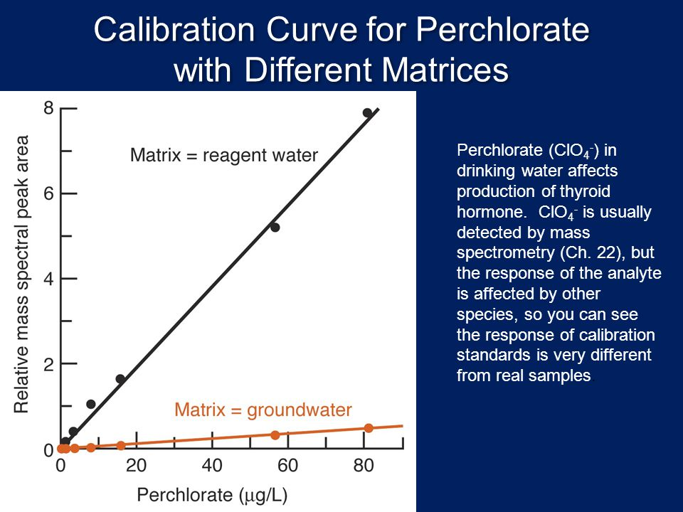 Calibration Curve for Perchlorate with Different Matrices