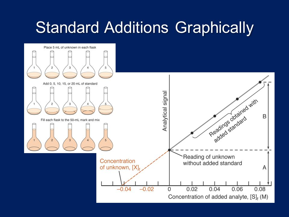 Standard Additions Graphically