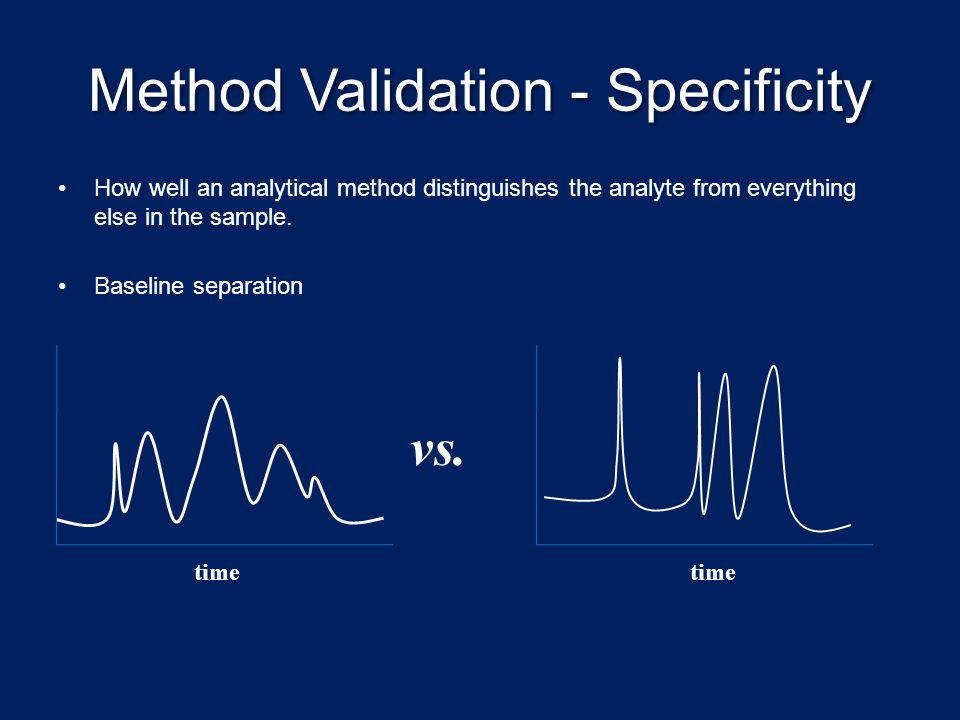 Method Validation - Specificity