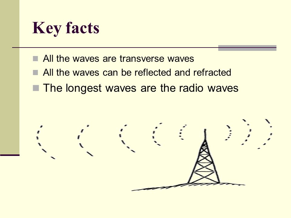 Key facts The longest waves are the radio waves