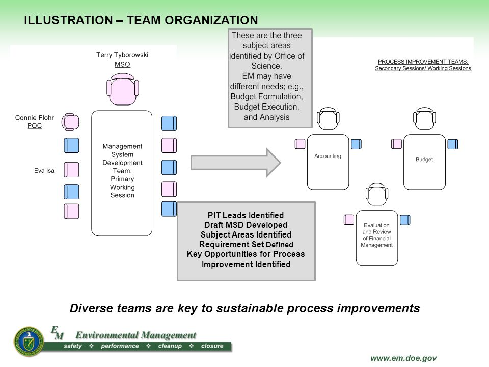 Diverse teams are key to sustainable process improvements