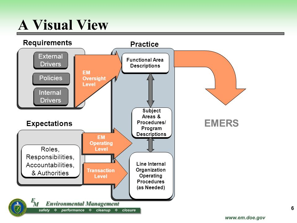 A Visual View EMERS Requirements Practice Expectations External