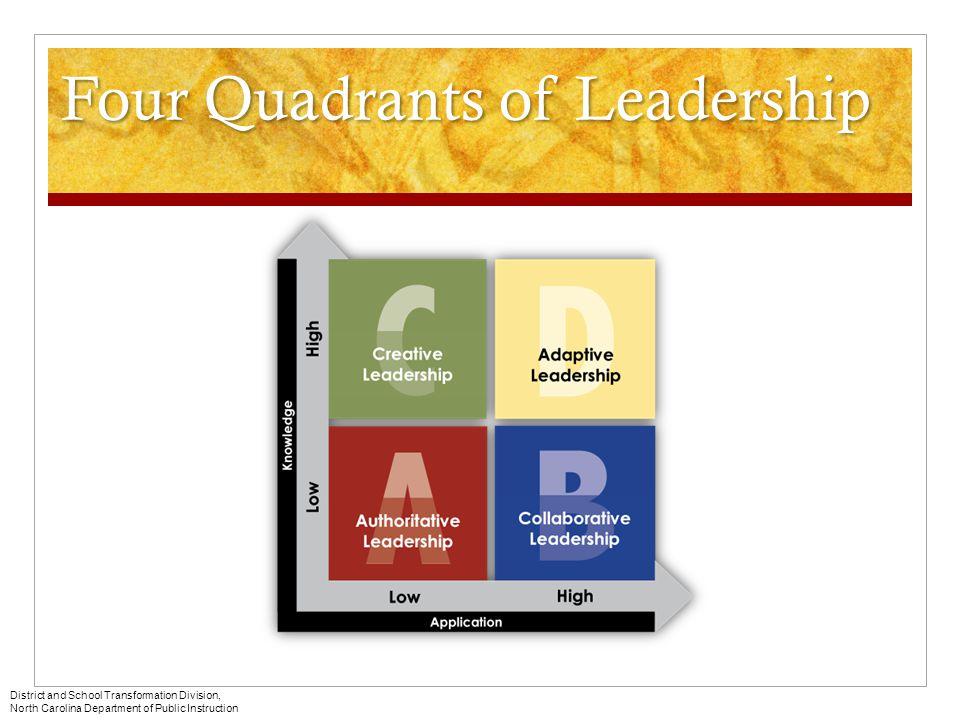 Four Quadrants of Leadership