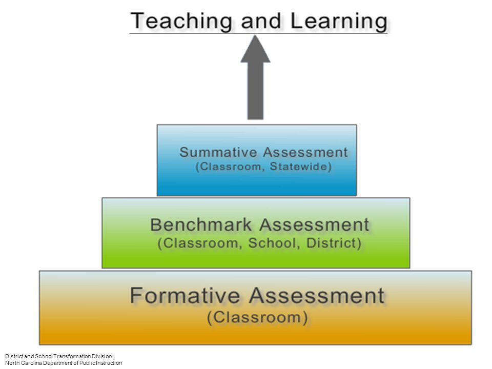 The size of the blocks demonstrate where you may want to spend most of your time in the teaching learning process