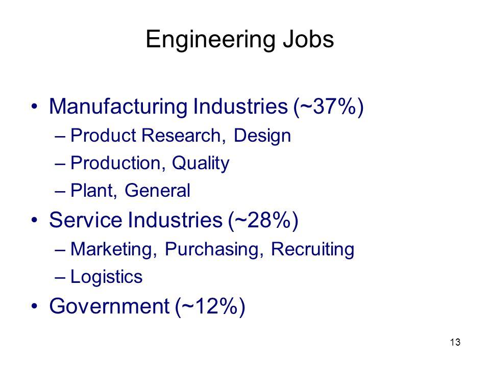 Engineering Jobs Manufacturing Industries (~37%)
