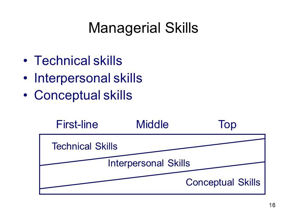 Managerial Skills Technical skills Interpersonal skills