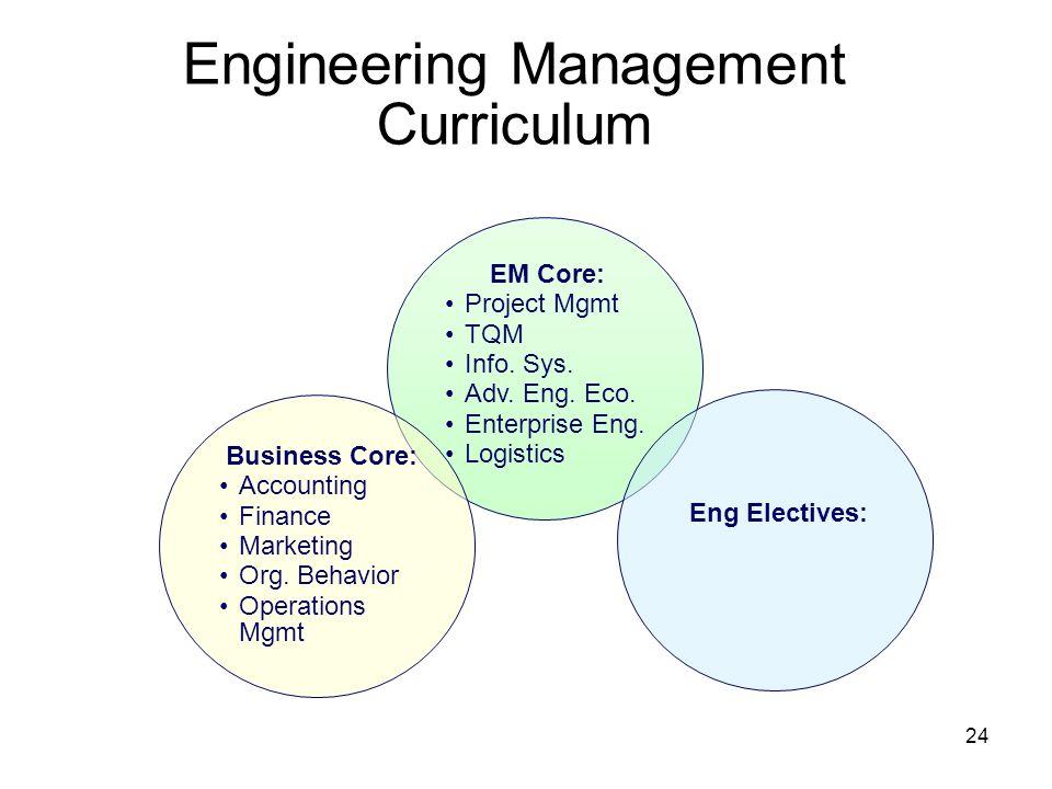 Engineering Management Curriculum
