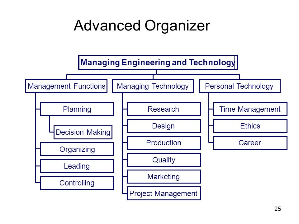 Advanced Organizer Managing Engineering and Technology