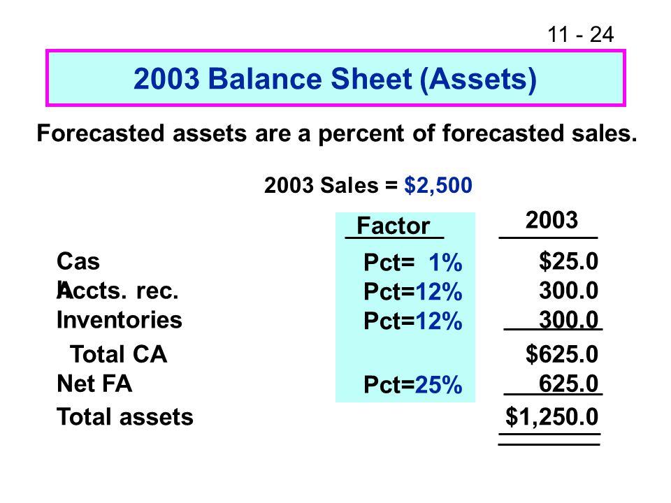 2003 Balance Sheet (Assets)