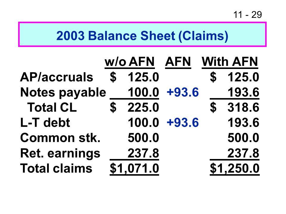 2003 Balance Sheet (Claims)