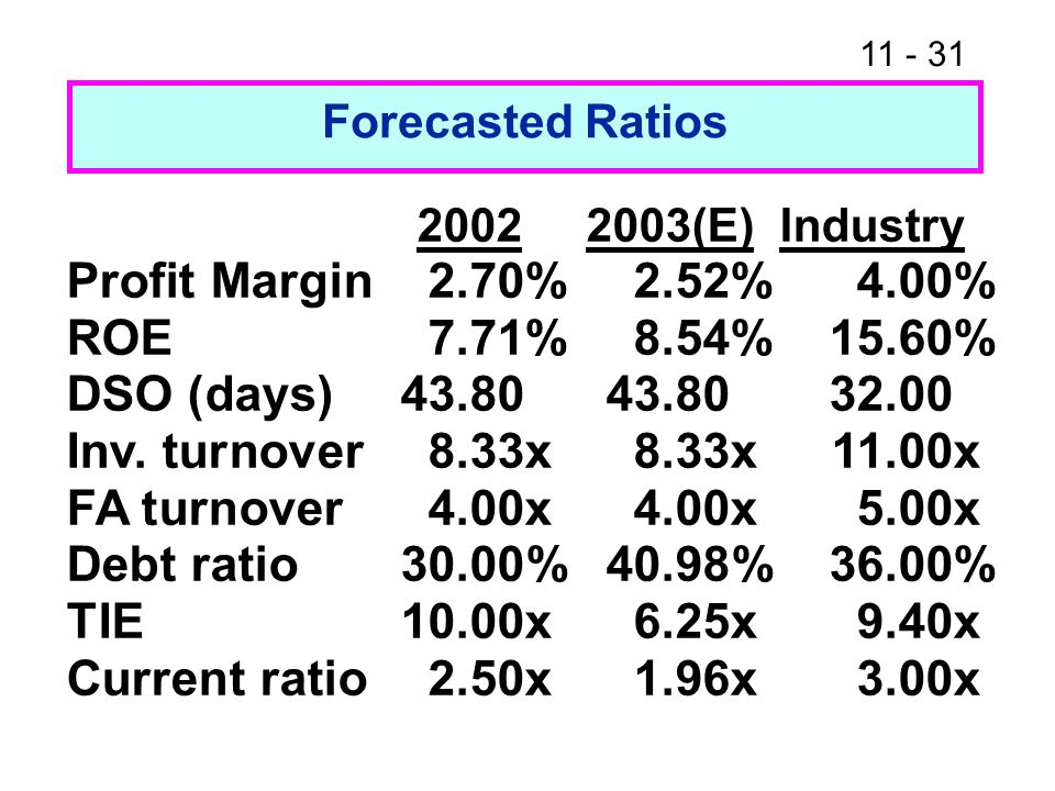 Profit Margin 2.70% 2.52% 4.00% ROE 7.71% 8.54% 15.60%