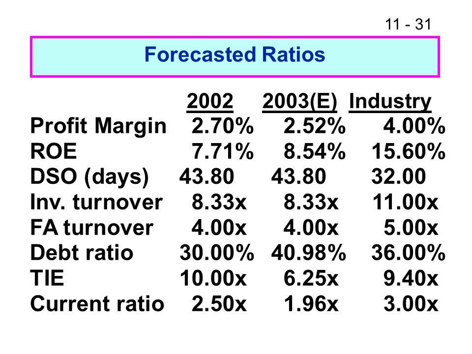 Profit Margin 2.70% 2.52% 4.00% ROE 7.71% 8.54% 15.60%