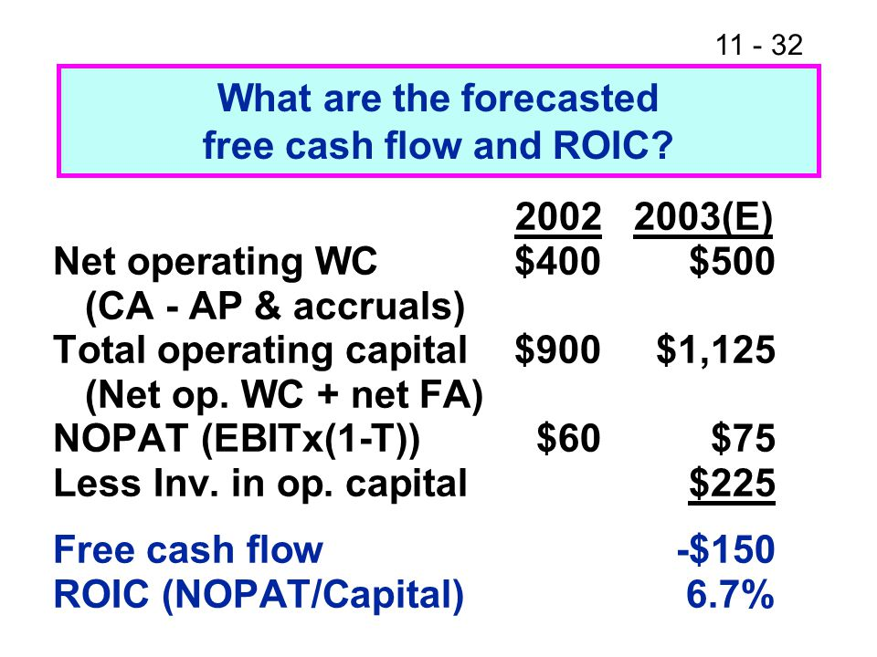 What are the forecasted free cash flow and ROIC