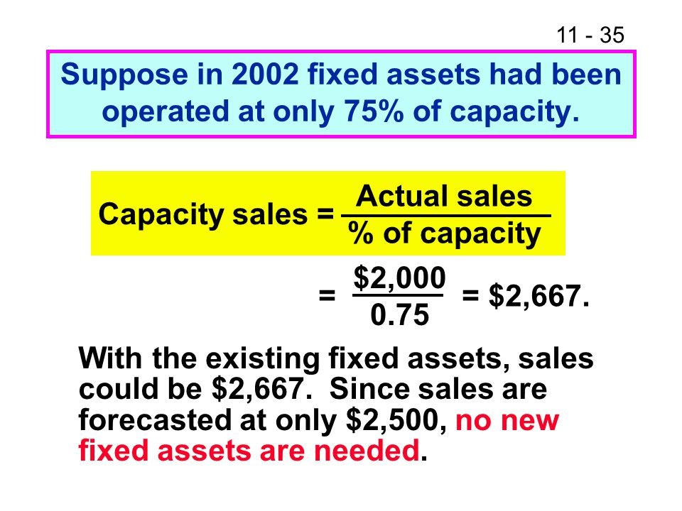 Suppose in 2002 fixed assets had been operated at only 75% of capacity.