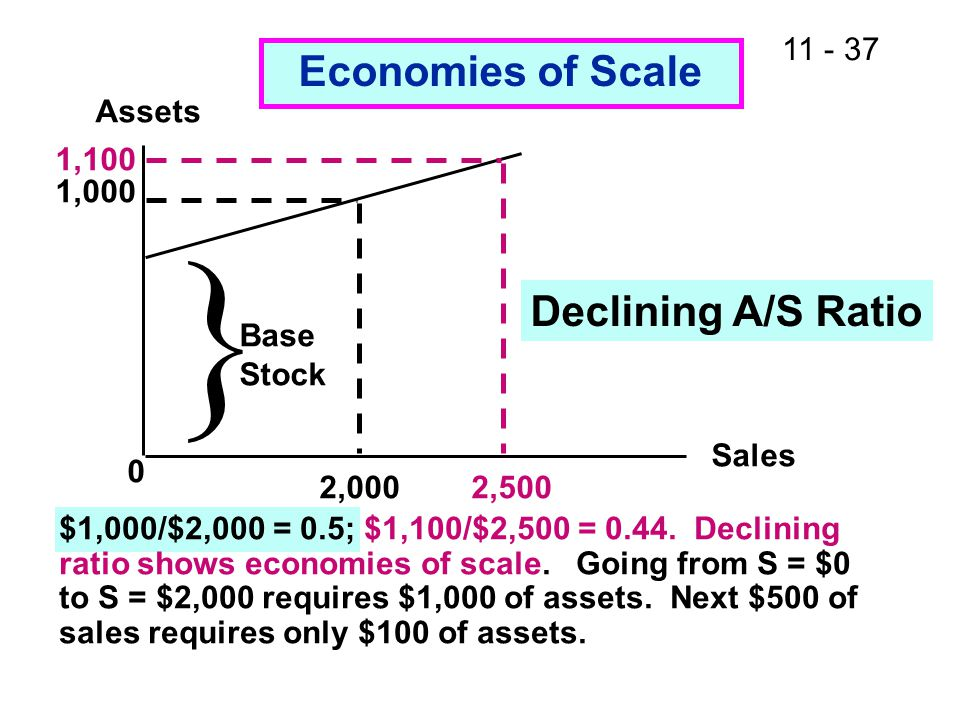  Economies of Scale Declining A/S Ratio Assets 1,100 1,000 Base Stock