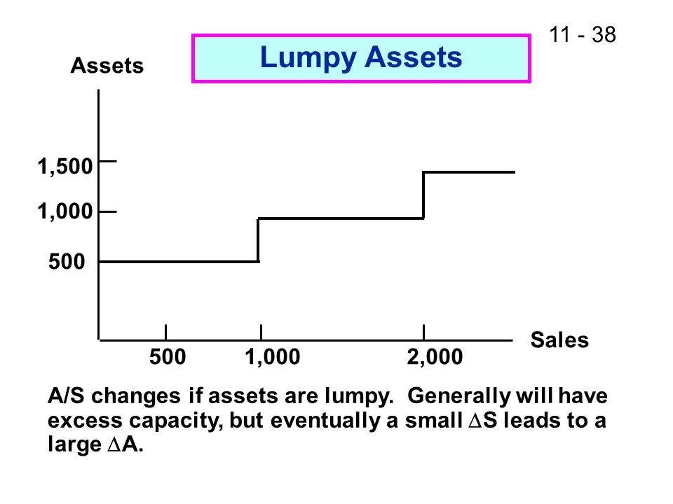 Lumpy Assets Assets 1,500 1,000 500 Sales 500 1,000 2,000