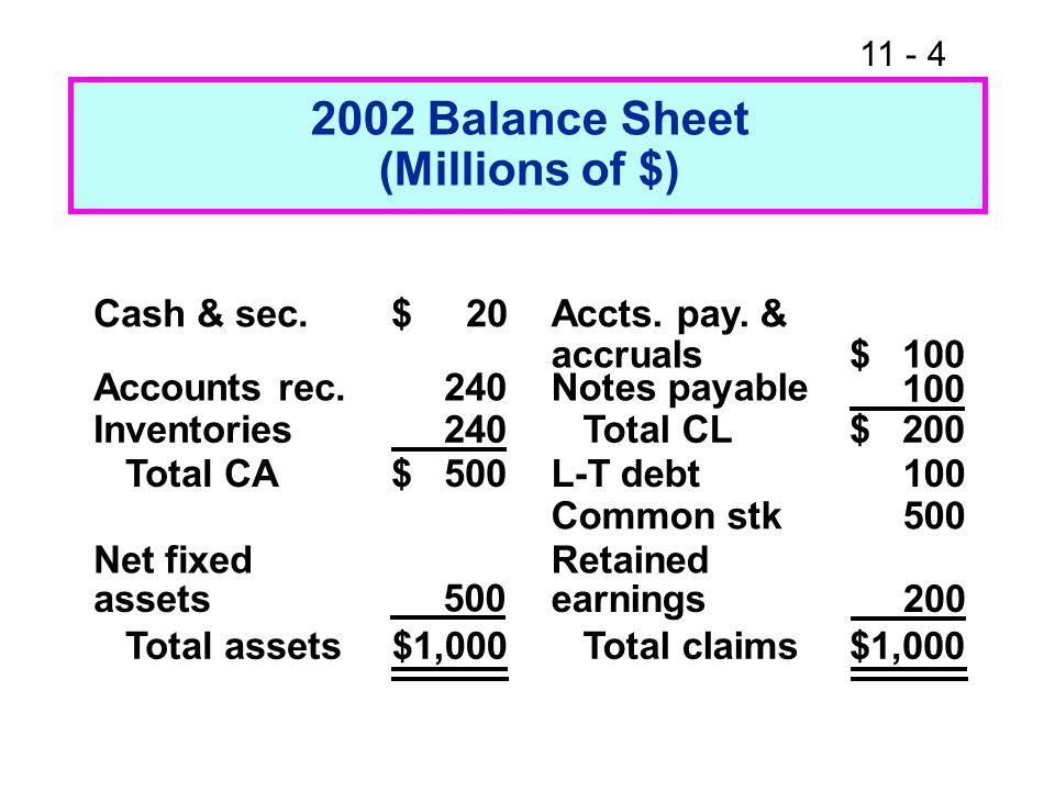 2002 Balance Sheet (Millions of $)