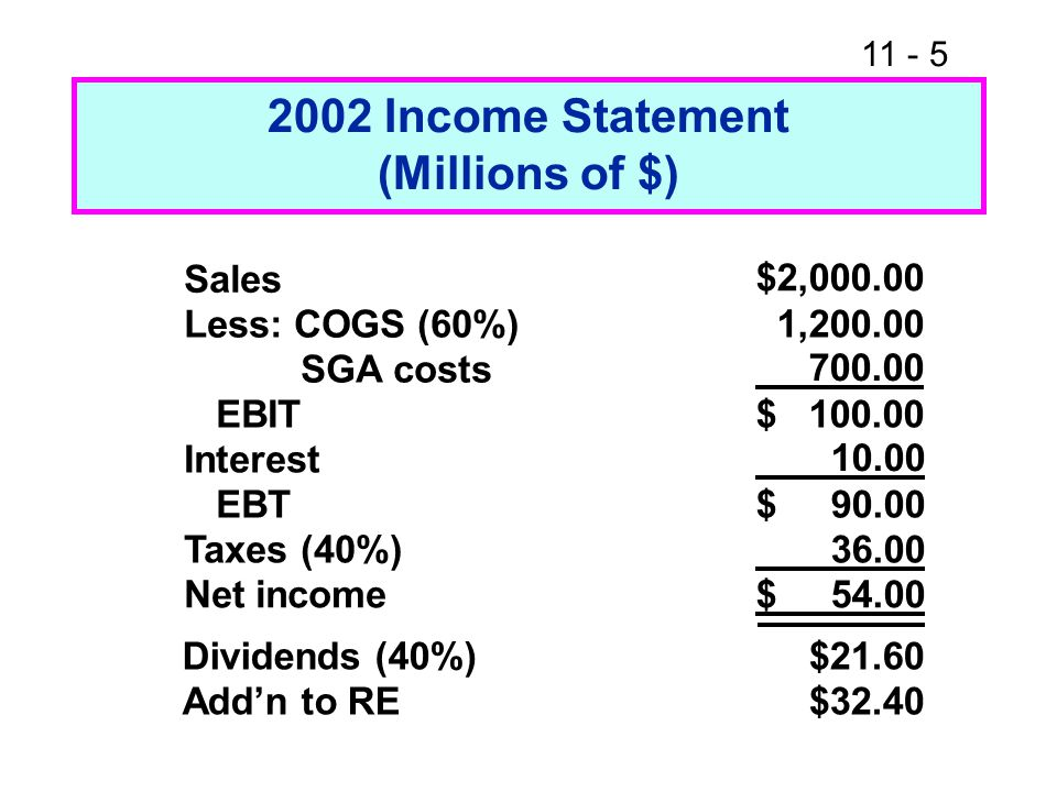 2002 Income Statement (Millions of $)