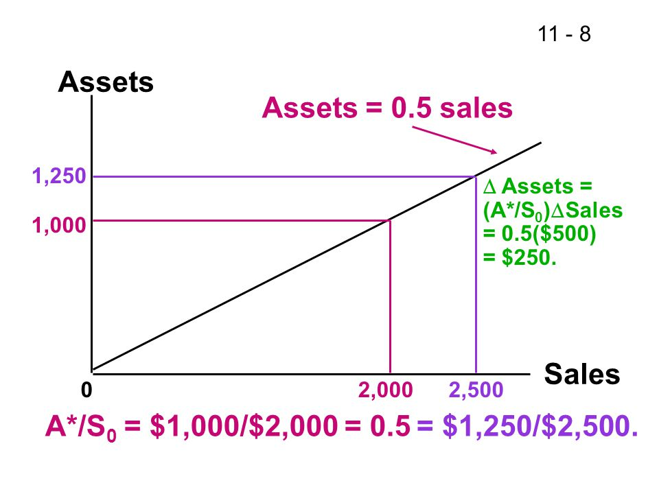 Assets Assets = 0.5 sales Sales A*/S0 = $1,000/$2,000 = 0.5