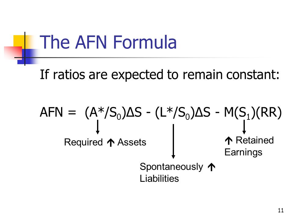 The AFN Formula If ratios are expected to remain constant: