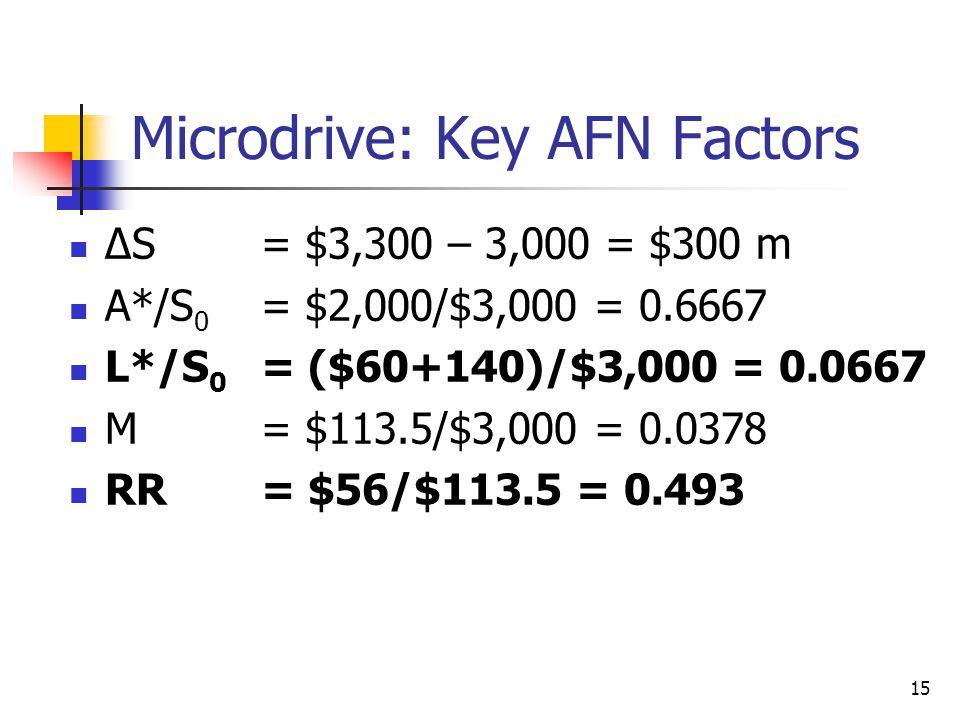 Microdrive: Key AFN Factors