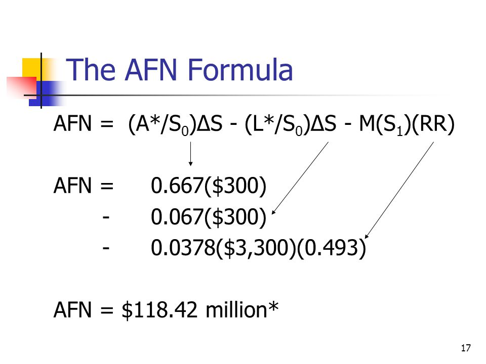 The AFN Formula AFN = (A*/S0)∆S - (L*/S0)∆S - M(S1)(RR)