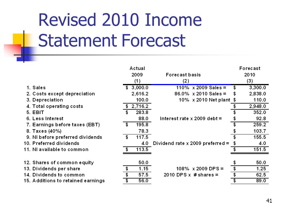 Revised 2010 Income Statement Forecast