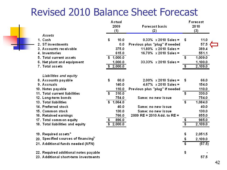 Revised 2010 Balance Sheet Forecast